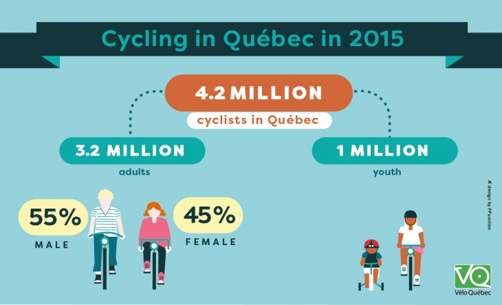 There is 4.2 million cyclists in Québec: 3.2 million adults and 1 million youth. Amongst the adults, 55% are male and 45% are female.