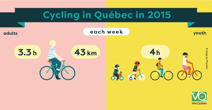 Each week, adults cycle an average of 3.3 hours and 43 km and youth cycle an average of 4 hours.