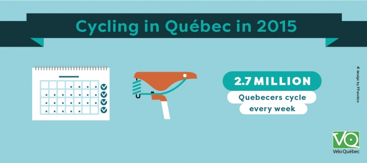 2.7 million Quebecers cycle every week.