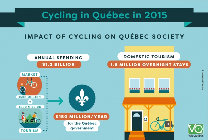 Cycling generates a 150 million dollars annual revenue for the Québec government, and 1.6 million overnight stays.