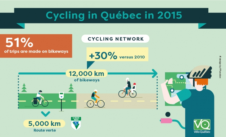 In Québec, 51% of trips are made on bikeways. Québec's cycling network has 12,000km of bikeways, a 30% increase since 2010.