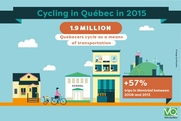 1.9 million Quebecers cycle as a means of transportation. In Montréal, there has been an 57% increase between 2008 and 2013.
