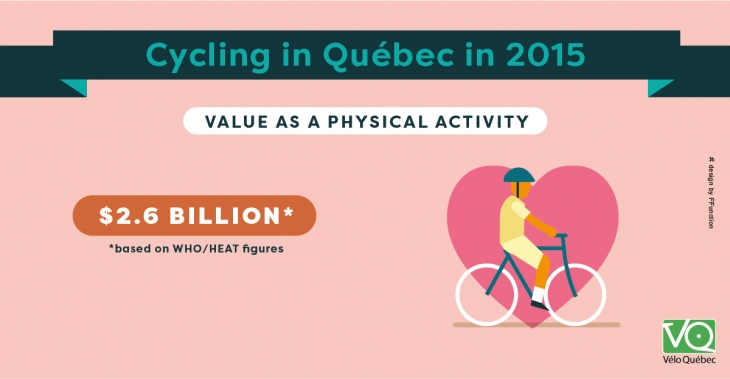 The value of Cycling in Québec is 2.6 billion dollars (based on WHO/HEAT figures).