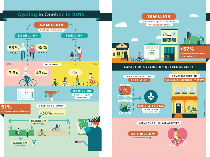 Infographic about cycling in Québec in 2015.